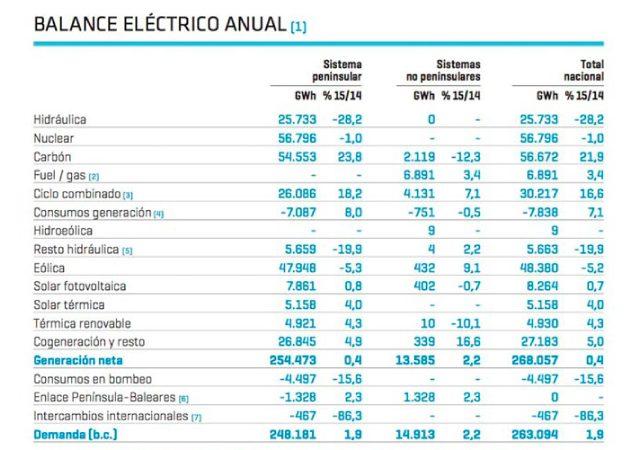Resumen del mercado eléctrico en 2015