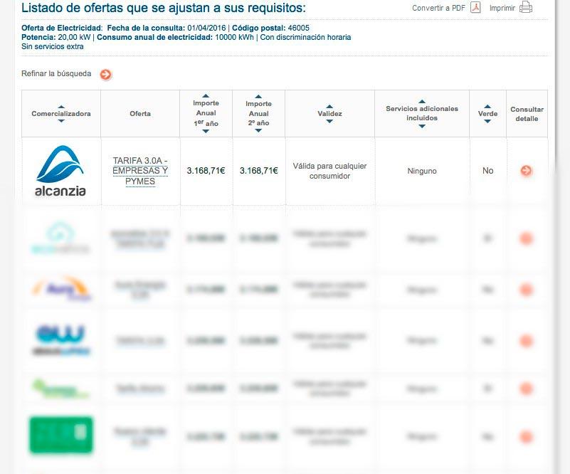 Resultado comparador CNMC tarifa 3.0 liderado por Alcanzia