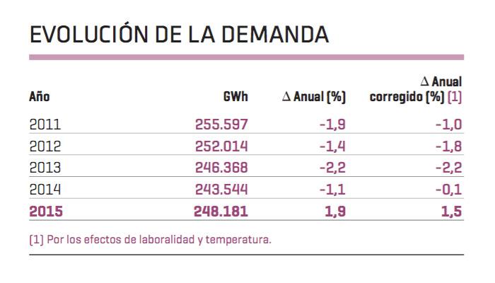 demanda eléctrica en españa alcanzia