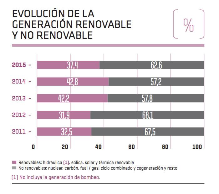 evolución generación renovable y no renovable